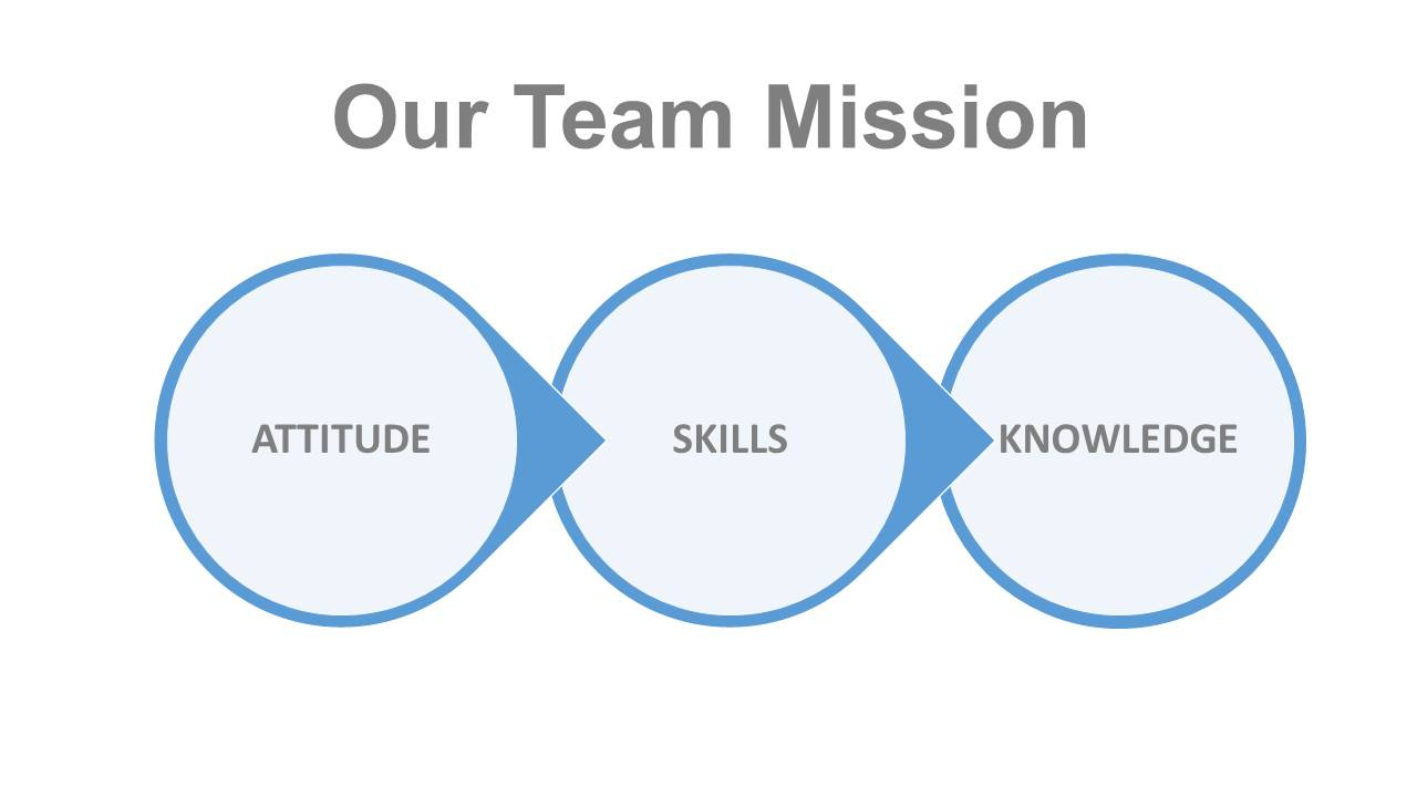 About Dynamic Force Team Mission